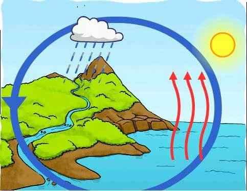 Картинки и фото круговорот воды в природе