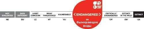 вымирающее виды, красная книга, МСОП, охранный статус