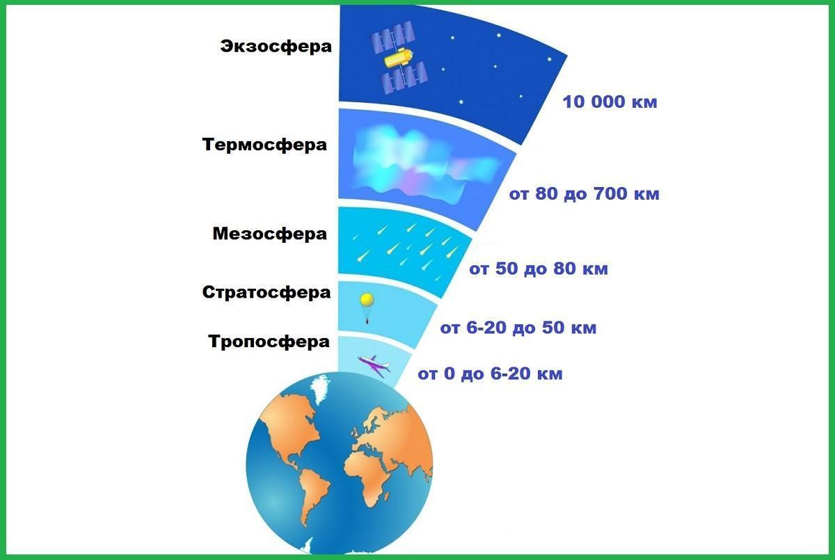 Основные слои атмосферы Земли в порядке возрастания 2