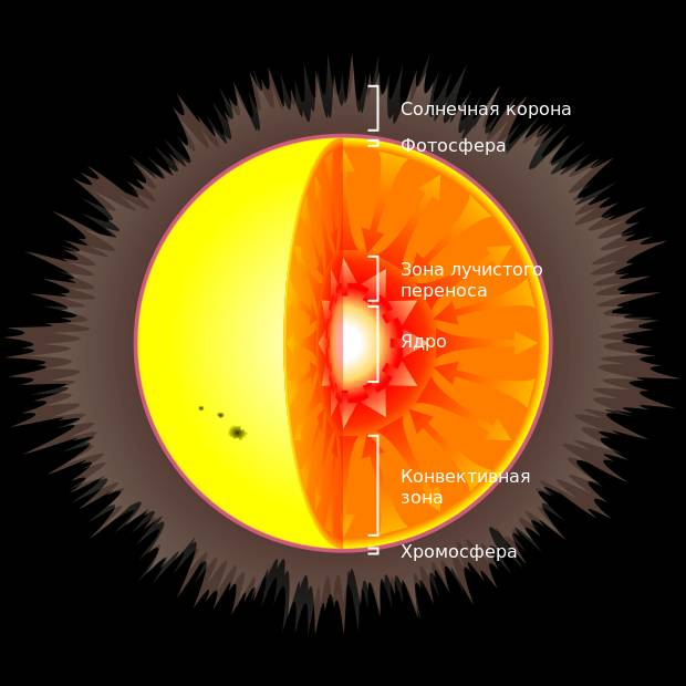 Температура внутри и на поверхности Солнца в градусах по Цельсию 2