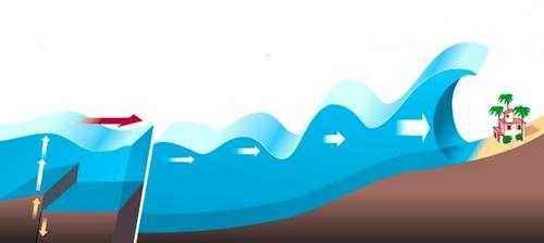 Цунами: определение, начало, история и экологические последствия 2