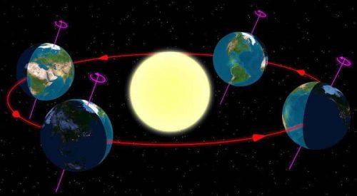 Сколько времени длится день на экваторе? 2