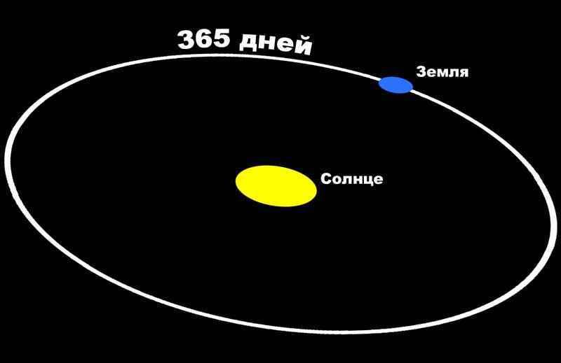 Средняя скорость движения земли по орбите