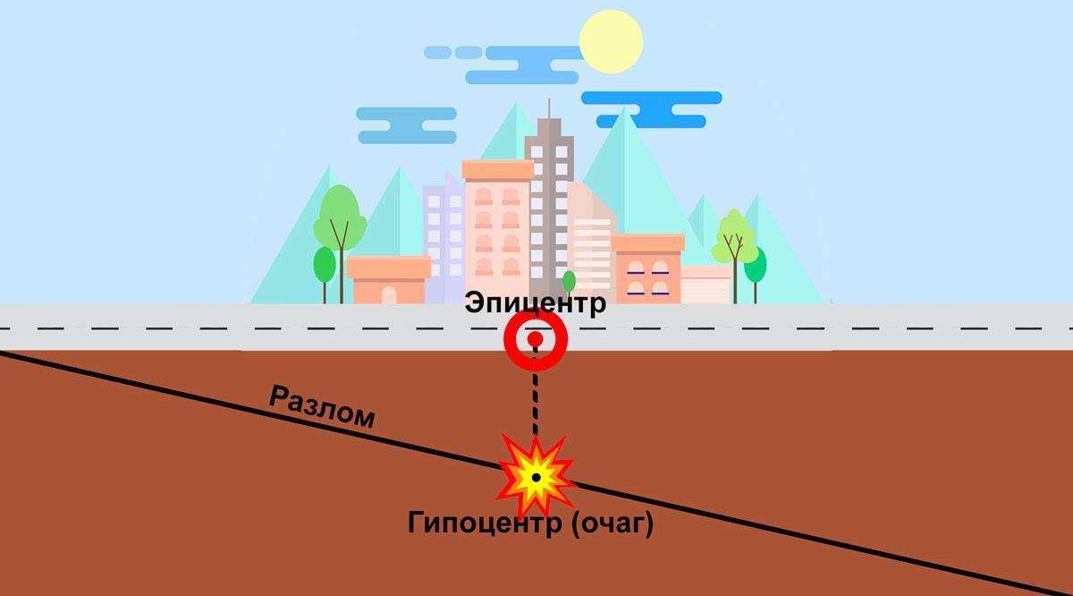Что называют эпицентром землетрясения? 2