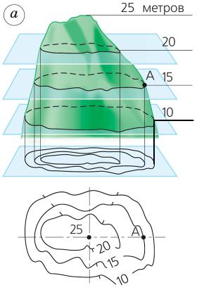 Способы изображения неровностей земной поверхности на карте или плане 2