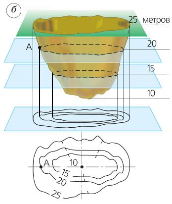 Способы изображения неровностей земной поверхности на карте или плане 3