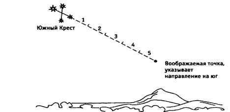 Ориентирование по звездам в Северном и Южном полушарии Земли? 4