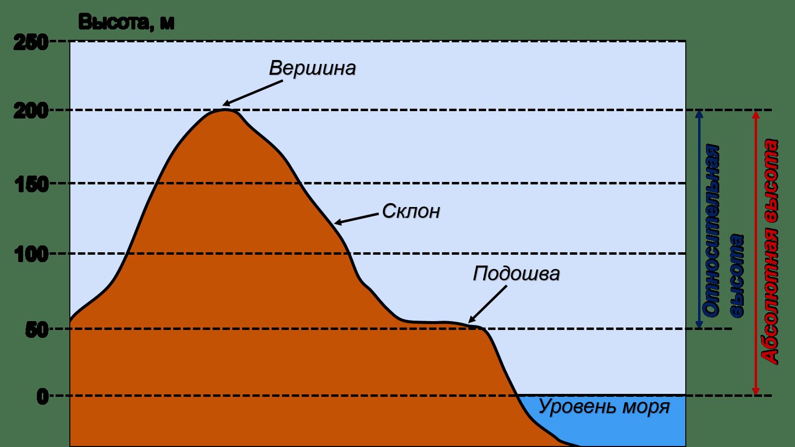 Что такое абсолютная и относительная высоты? В чем их отличие? 2